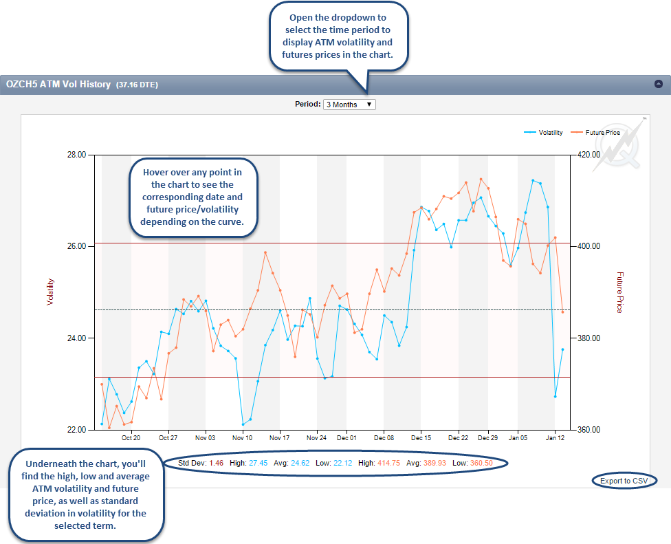 ATM Volatility History